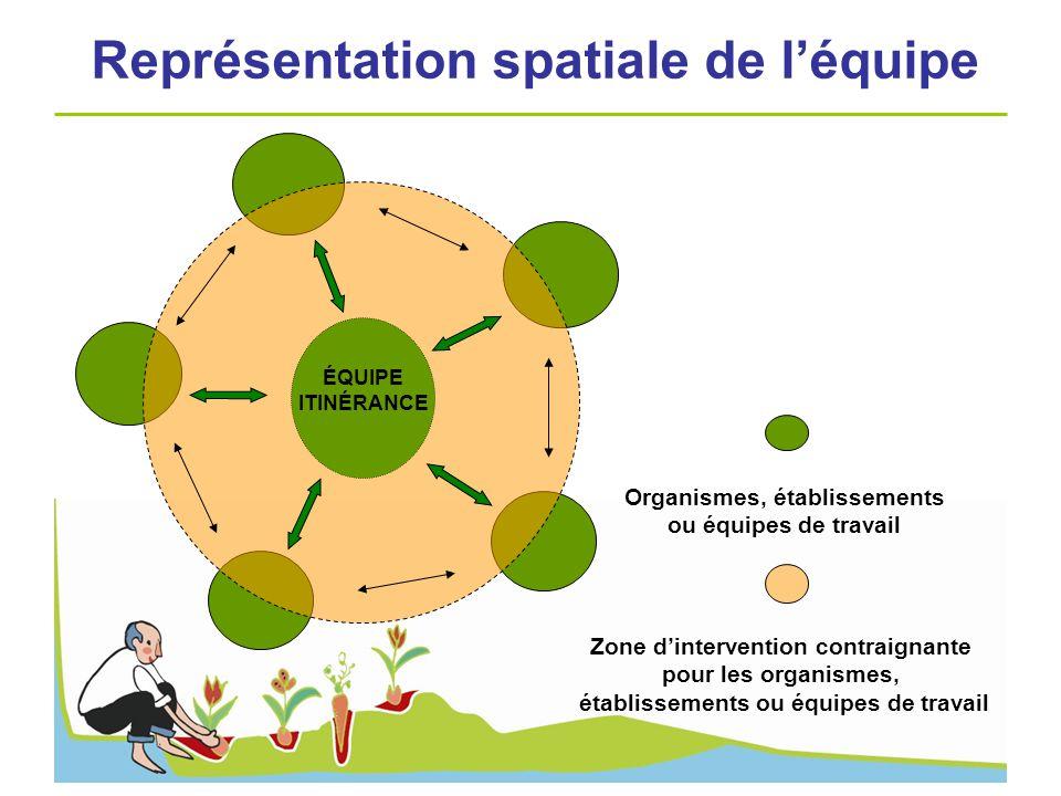 ÉQUIPE ITINÉRANCE Zone dintervention contraignante pour les organismes, établissements ou équipes de travail Organismes, établissements ou équipes de