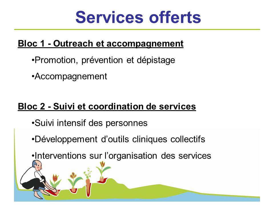 Bloc 1 - Outreach et accompagnement Promotion, prévention et dépistage Accompagnement Bloc 2 - Suivi et coordination de services Suivi intensif des pe