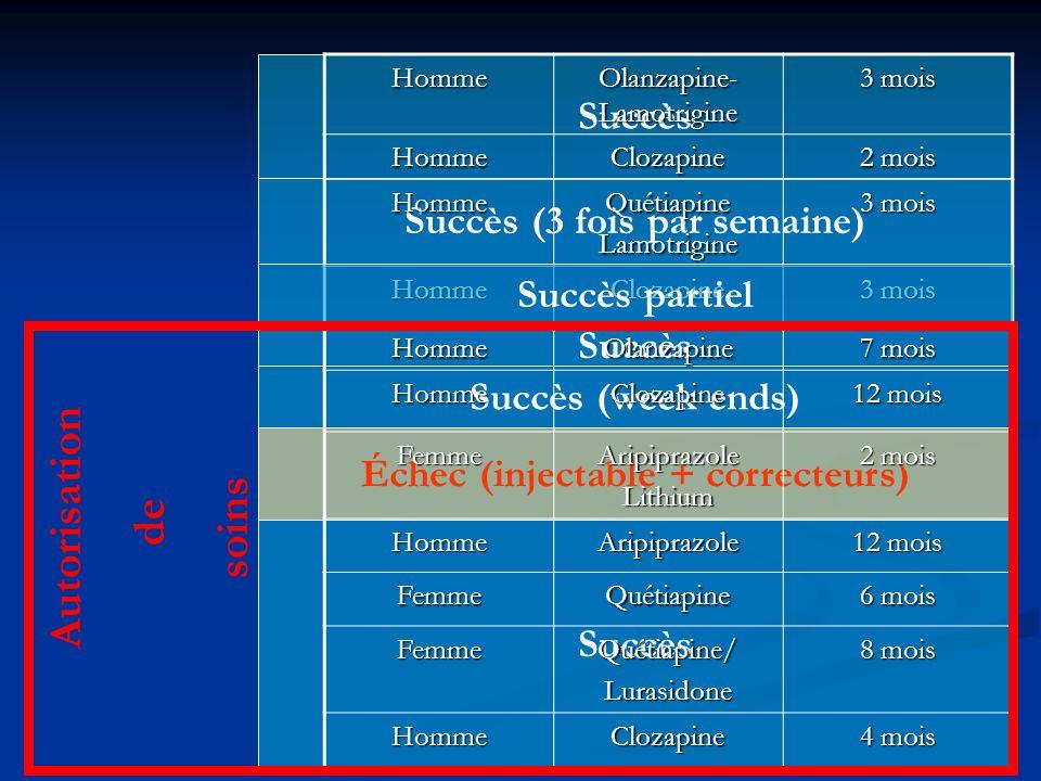 Succès Succès (3 fois par semaine) Échec (injectable + correcteurs) Succès Succès (week ends) Homme Olanzapine- Lamotrigine 3 mois HommeClozapine 2 mo