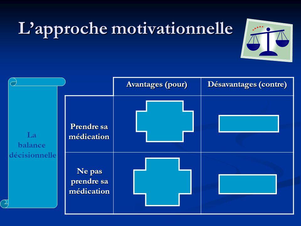 Lapproche motivationnelle Avantages (pour) Désavantages (contre) Prendre sa médication Ne pas prendre sa médication La balance décisionnelle