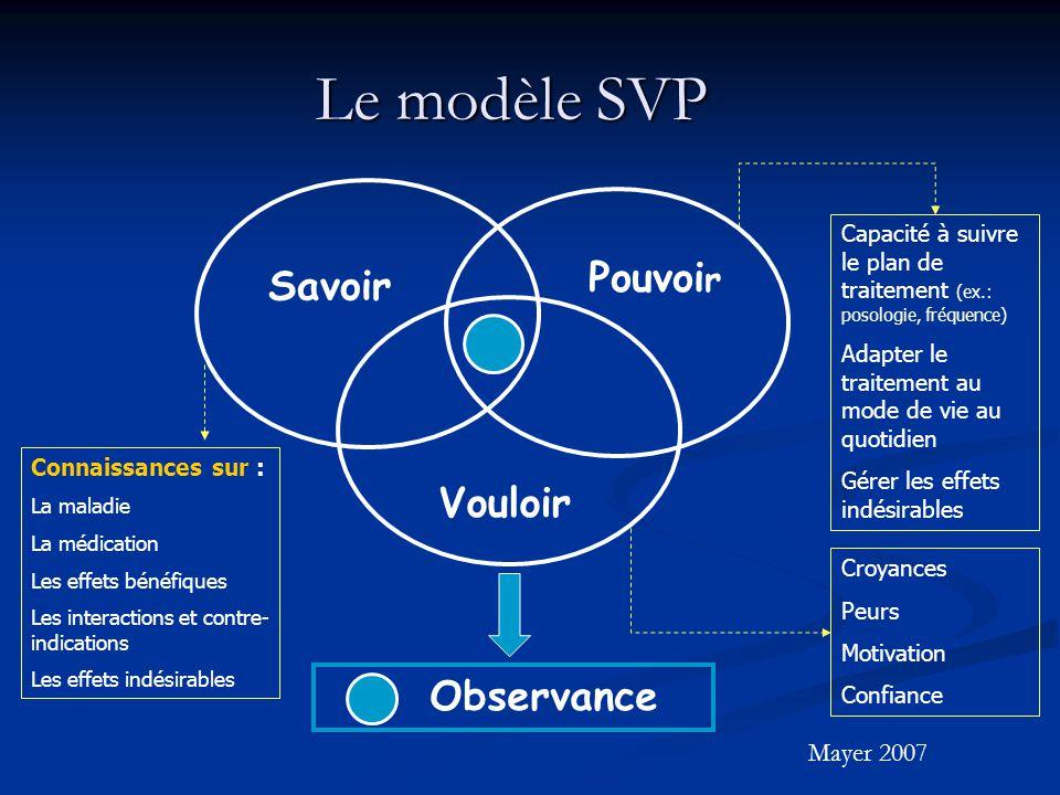 Le modèle SVP Savoir Pouvoi r Vouloir Observance Connaissances sur : La maladie La médication Les effets bénéfiques Les interactions et contre- indica