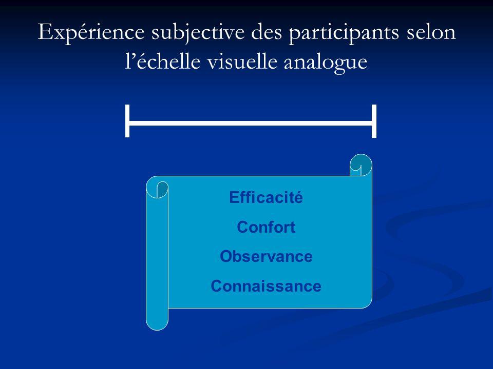 Expérience subjective des participants selon léchelle visuelle analogue Efficacité Confort Observance Connaissance