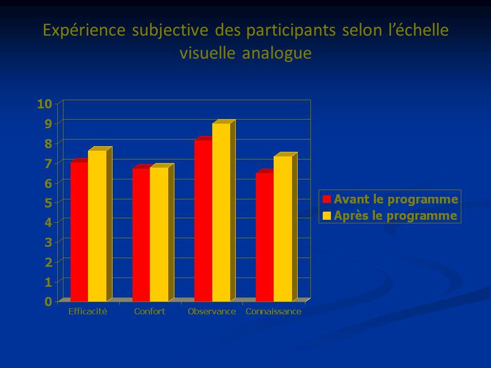Expérience subjective des participants selon léchelle visuelle analogue