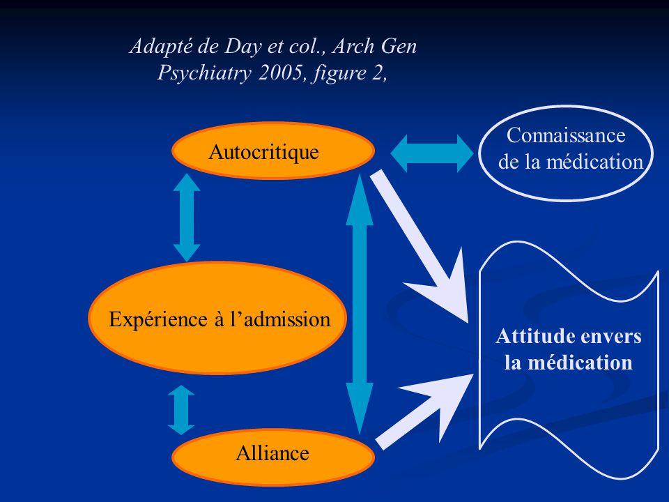 Attitude envers la médication Alliance Expérience à ladmission Autocritique Connaissance de la médication Adapté de Day et col., Arch Gen Psychiatry 2