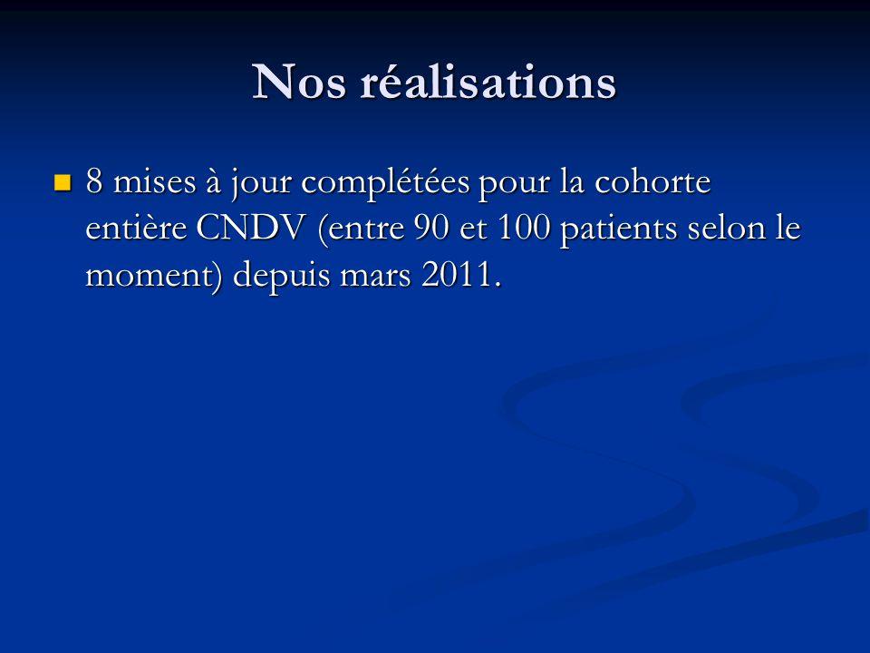 Nos réalisations 8 mises à jour complétées pour la cohorte entière CNDV (entre 90 et 100 patients selon le moment) depuis mars 2011. 8 mises à jour co