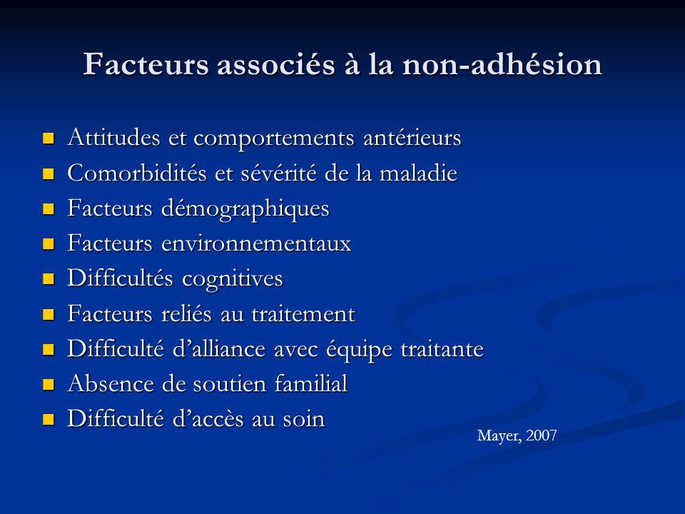 Attitudes et comportements antérieurs Attitudes et comportements antérieurs Comorbidités et sévérité de la maladie Comorbidités et sévérité de la mala