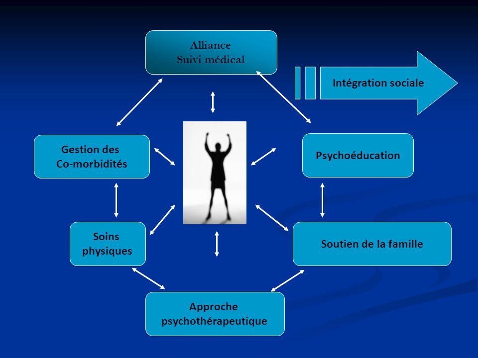 Alliance Suivi médical Soins physiques Psychoéducation Soutien de la famille Approche psychothérapeutique Gestion des Co-morbidités Intégration social