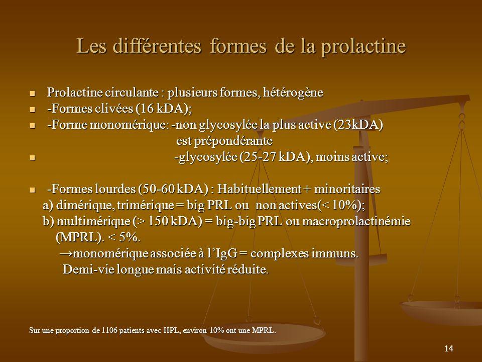 14 Les différentes formes de la prolactine Prolactine circulante : plusieurs formes, hétérogène Prolactine circulante : plusieurs formes, hétérogène -Formes clivées (16 kDA); -Formes clivées (16 kDA); -Forme monomérique: -non glycosylée la plus active (23kDA) -Forme monomérique: -non glycosylée la plus active (23kDA) est prépondérante est prépondérante -glycosylée (25-27 kDA), moins active; -glycosylée (25-27 kDA), moins active; -Formes lourdes (50-60 kDA) : Habituellement + minoritaires -Formes lourdes (50-60 kDA) : Habituellement + minoritaires a) dimérique, trimérique = big PRL ou non actives(< 10%); a) dimérique, trimérique = big PRL ou non actives(< 10%); b) multimérique (> 150 kDA) = big-big PRL ou macroprolactinémie b) multimérique (> 150 kDA) = big-big PRL ou macroprolactinémie (MPRL).