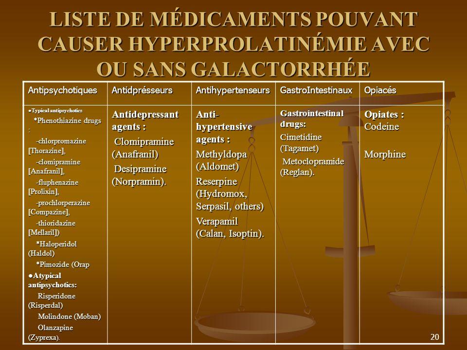 20 LISTE DE MÉDICAMENTS POUVANT CAUSER HYPERPROLATINÉMIE AVEC OU SANS GALACTORRHÉE AntipsychotiquesAntidprésseursAntihypertenseursGastroIntestinauxOpiacés Typical antipsychotics Typical antipsychotics *Phenothiazine drugs : *Phenothiazine drugs : -chlorpromazine [Thorazine], -chlorpromazine [Thorazine], -clomipramine [Anafranil], -clomipramine [Anafranil], -fluphenazine [Prolixin], -fluphenazine [Prolixin], -prochlorperazine [Compazine], -prochlorperazine [Compazine], -thioridazine [Mellaril]) -thioridazine [Mellaril]) *Haloperidol (Haldol) *Haloperidol (Haldol) *Pimozide (Orap *Pimozide (Orap Atypical antipsychotics: Atypical antipsychotics: Risperidone (Risperdal) Risperidone (Risperdal) Molindone (Moban) Molindone (Moban) Olanzapine (Zyprexa ).