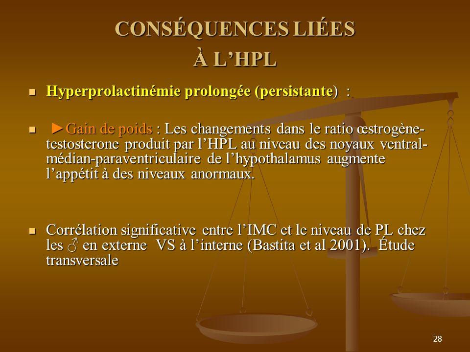 28 CONSÉQUENCES LIÉES À LHPL Hyperprolactinémie prolongée (persistante) : Hyperprolactinémie prolongée (persistante) : Gain de poids : Les changements dans le ratio œstrogène- testosterone produit par lHPL au niveau des noyaux ventral- médian-paraventriculaire de lhypothalamus augmente lappétit à des niveaux anormaux.