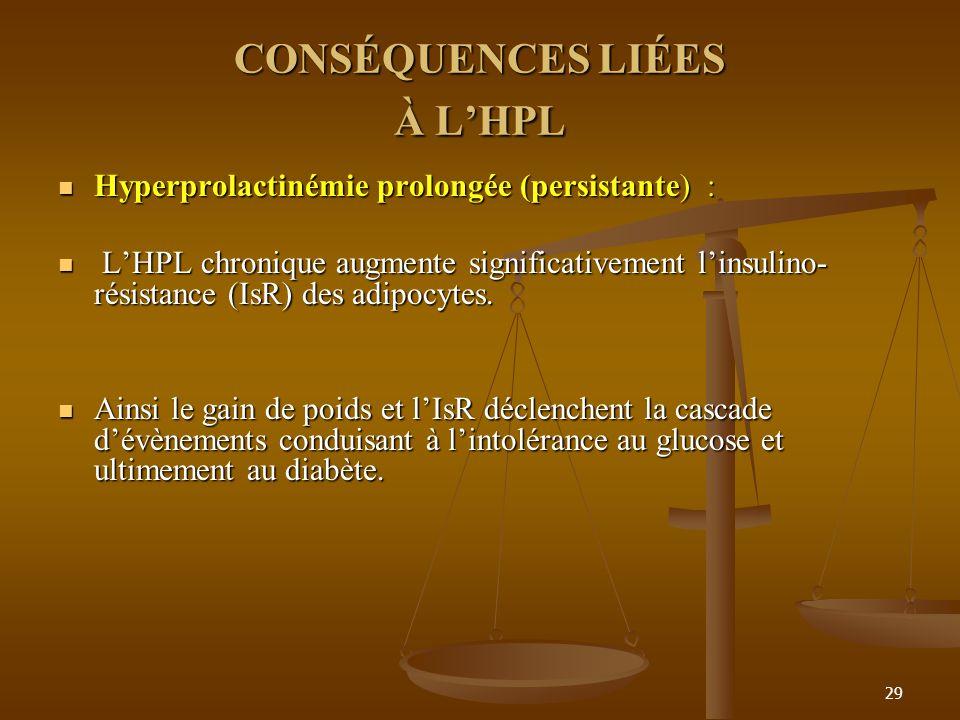 29 CONSÉQUENCES LIÉES À LHPL Hyperprolactinémie prolongée (persistante) : Hyperprolactinémie prolongée (persistante) : LHPL chronique augmente significativement linsulino- résistance (IsR) des adipocytes.