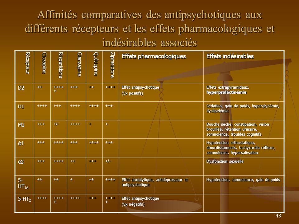43 Affinités comparatives des antipsychotiques aux différents récepteurs et les effets pharmacologiques et indésirables associés RécepteurClozapineRisperidoneOlanzapineQuétiapineZiprasidone Effets pharmacologiques Effets indésirables D2++ ++++ + +++++++++ Effet antipsychotique (Sx positifs) Effets extrapyramidaux, hyperprolactinémie H1++++++++++++++++++ Sédation, gain de poids, hyperglycémie, dyslipidémie M1++++/-++++++ Bouche sèche, constipation, vision brouillée, rétention urinaire, somnolence, troubles cognitifs ά1ά1ά1ά1+++++++++++++++++ Hypotension orthostatique, étourdissements, tachycardie réflexe, somnolence, hypersalivation ά2ά2ά2ά2+++++++++++++/- Dysfonction sexuelle 5- HT 1A +++++++++++ Effet anxiolytique, antidépresseur et antipsychotique Hypotension, somnolence, gain de poids 5-HT 2 ++++ ++++ + +++++++ Effet antipsychotique (Sx négatifs)