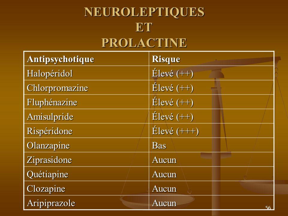 56 NEUROLEPTIQUES ET PROLACTINE AntipsychotiqueRisque Halopéridol Élevé (++) Chlorpromazine Fluphénazine Amisulpride Rispéridone Élevé (+++) OlanzapineBas ZiprasidoneAucun QuétiapineAucun ClozapineAucun AripiprazoleAucun