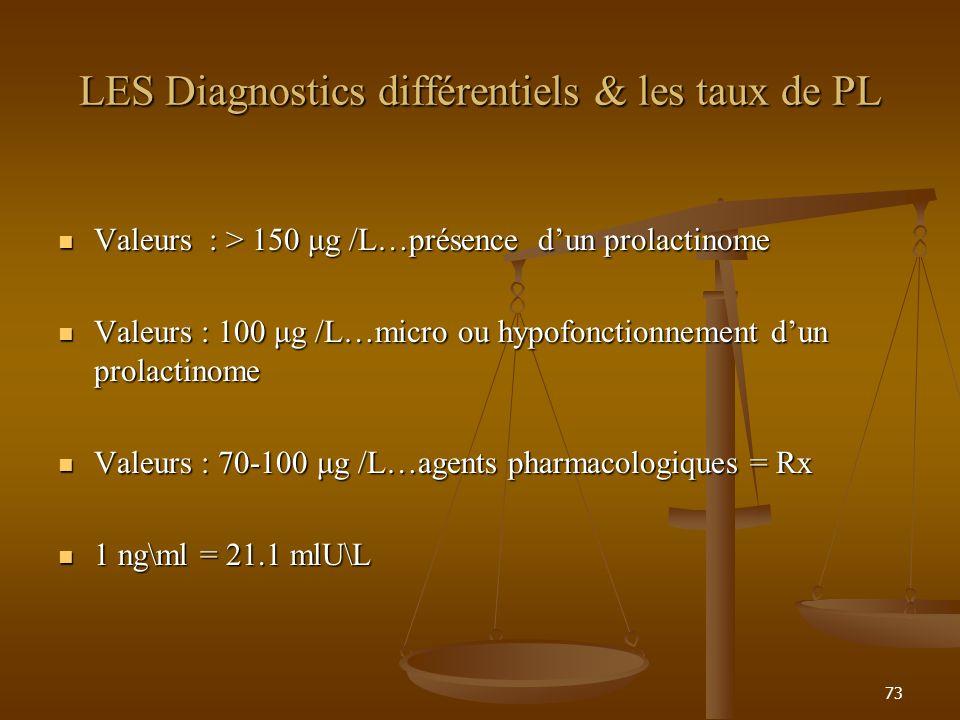 73 LES Diagnostics différentiels & les taux de PL Valeurs : > 150 μg /L…présence dun prolactinome Valeurs : > 150 μg /L…présence dun prolactinome Valeurs : 100 μg /L…micro ou hypofonctionnement dun prolactinome Valeurs : 100 μg /L…micro ou hypofonctionnement dun prolactinome Valeurs : 70-100 μg /L…agents pharmacologiques = Rx Valeurs : 70-100 μg /L…agents pharmacologiques = Rx 1 ng\ml = 21.1 mlU\L 1 ng\ml = 21.1 mlU\L