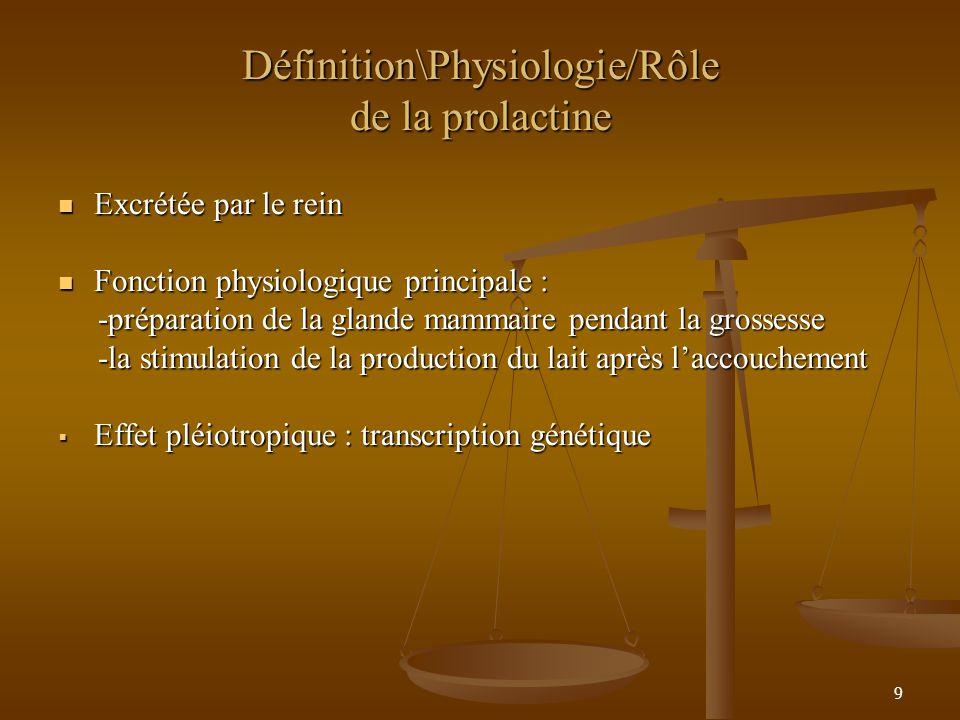9 Définition\Physiologie/Rôle de la prolactine Excrétée par le rein Excrétée par le rein Fonction physiologique principale : Fonction physiologique principale : -préparation de la glande mammaire pendant la grossesse -préparation de la glande mammaire pendant la grossesse -la stimulation de la production du lait après laccouchement -la stimulation de la production du lait après laccouchement Effet pléiotropique : transcription génétique Effet pléiotropique : transcription génétique