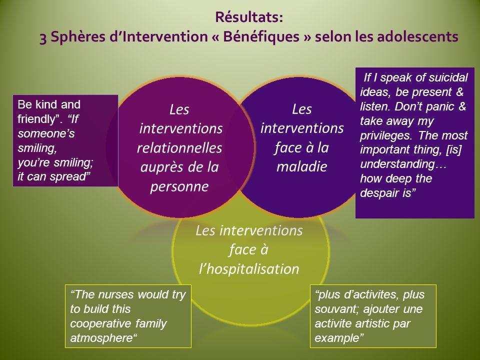 Les interventions face à lhospitalisation Résultats: 3 Sphères dIntervention « Bénéfiques » selon les adolescents The nurses would try to build this c