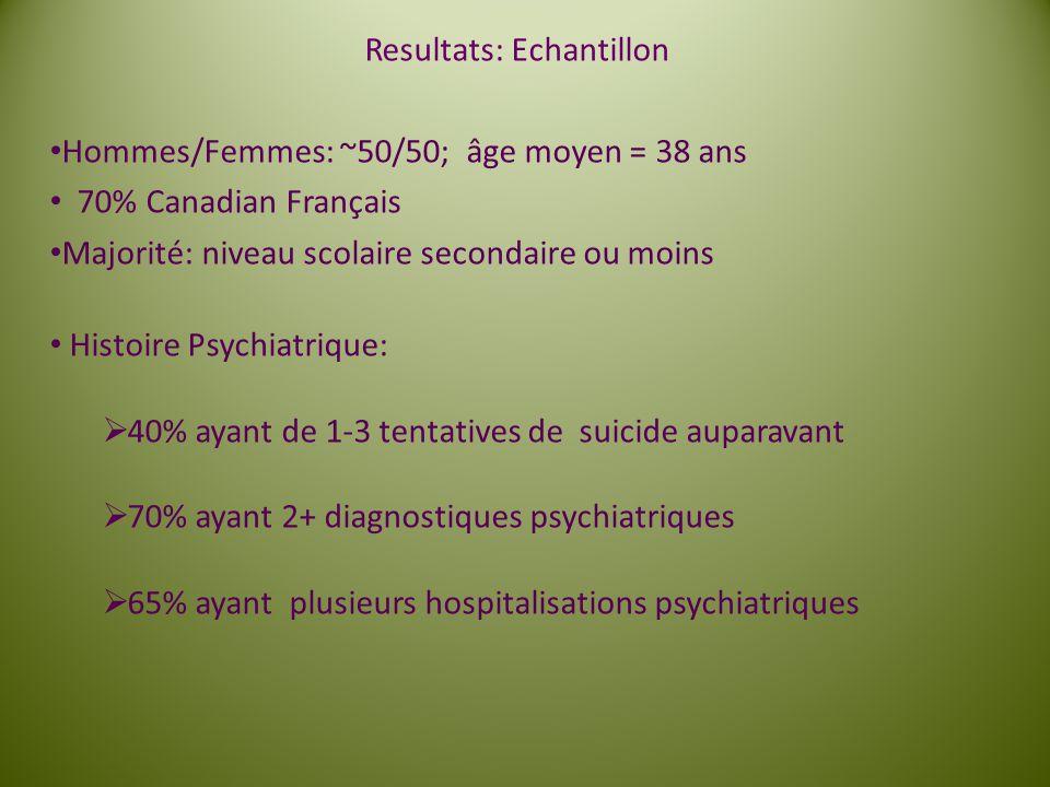 Resultats: Echantillon Hommes/Femmes: ~50/50; âge moyen = 38 ans 70% Canadian Français Majorité: niveau scolaire secondaire ou moins Histoire Psychiat