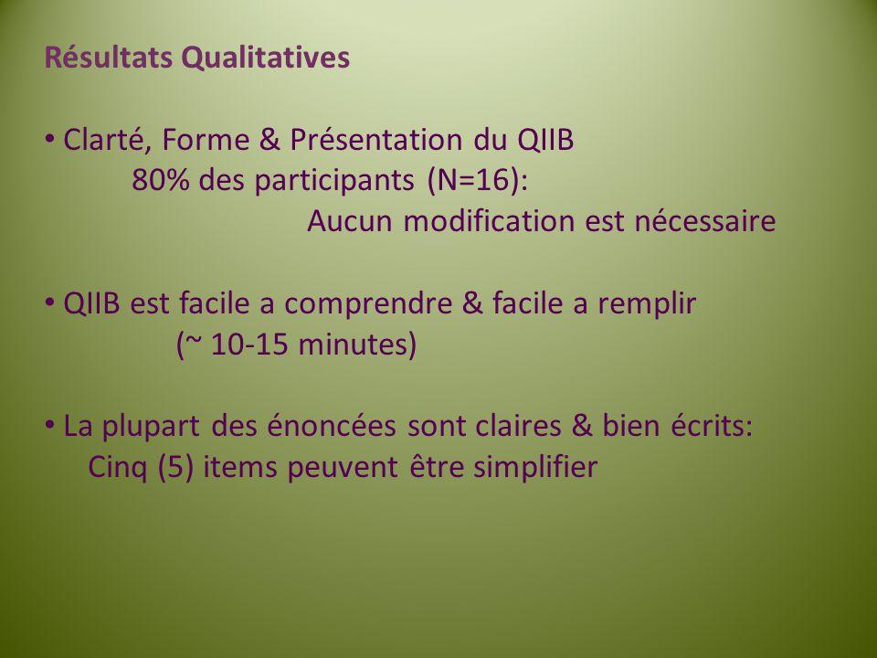 Résultats Qualitatives Clarté, Forme & Présentation du QIIB 80% des participants (N=16): Aucun modification est nécessaire QIIB est facile a comprendr