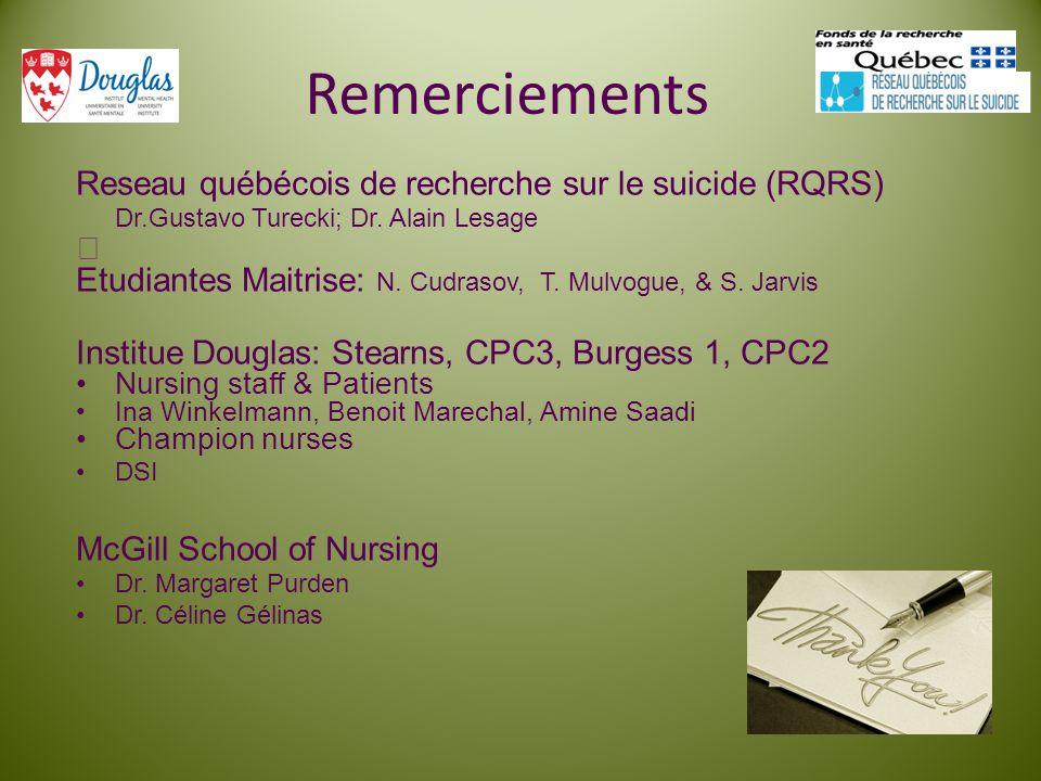 Remerciements Reseau québécois de recherche sur le suicide (RQRS) Dr.Gustavo Turecki; Dr. Alain Lesage Etudiantes Maitrise: N. Cudrasov, T. Mulvogue,