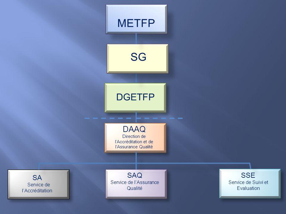 METFP DGETFP DAAQ Direction de lAccréditation et de lAssurance Qualité SA Service de lAccréditation SAQ Service de lAssurance Qualité SSE Service de Suivi et Evaluation SG