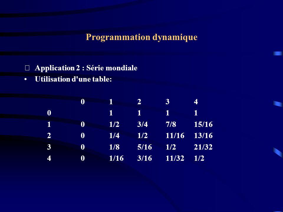 Programmation dynamique Application 2 : Série mondiale Utilisation d'une table: 01234 01111 101/23/47/815/16 201/41/211/1613/16 301/85/161/221/32 401
