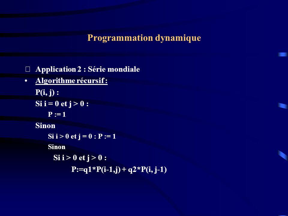 Programmation dynamique Application 2 : Série mondiale Algorithme récursif : P(i, j) : Si i = 0 et j > 0 : P := 1 Sinon Si i > 0 et j = 0 : P := 1 Si
