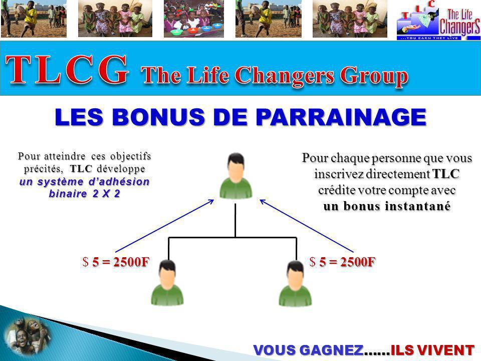 VOUS GAGNEZ……ILS VIVENT LES BONUS DE PARRAINAGE Pour atteindre ces objectifs précités, TLC développe un système dadhésion binaire 2 X 2 $ 5 55 5 = 250