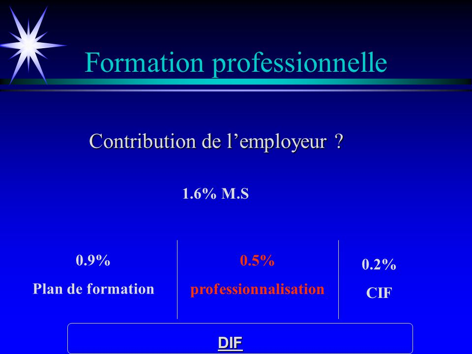 Formation professionnelle 1.6% M.S 0.5% professionnalisation 0.2% CIF DIF 0.9% Plan de formation Contribution de lemployeur ?