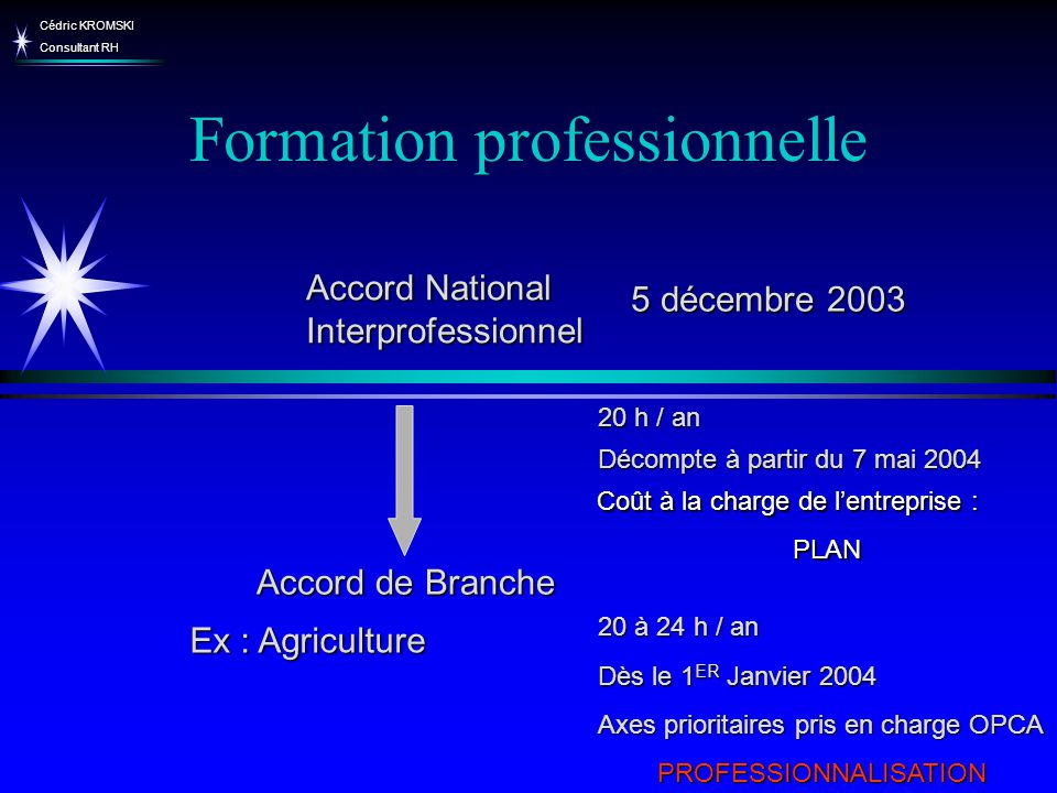 Cédric KROMSKI Consultant RH Formation professionnelle Décompte à partir du 7 mai 2004 Accord National Interprofessionnel Coût à la charge de lentrepr