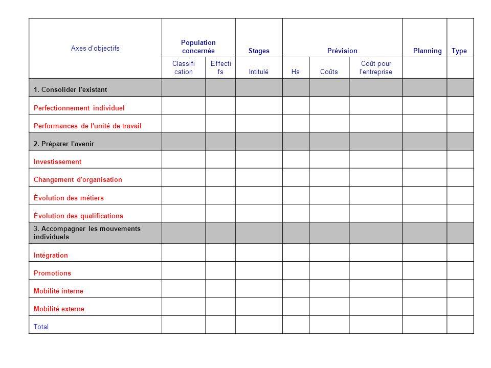 Axes d'objectifs Population concernéeStagesPrévisionPlanningType Classifi cation Effecti fsIntituléHsCoûts Coût pour l'entreprise 1. Consolider l'exis