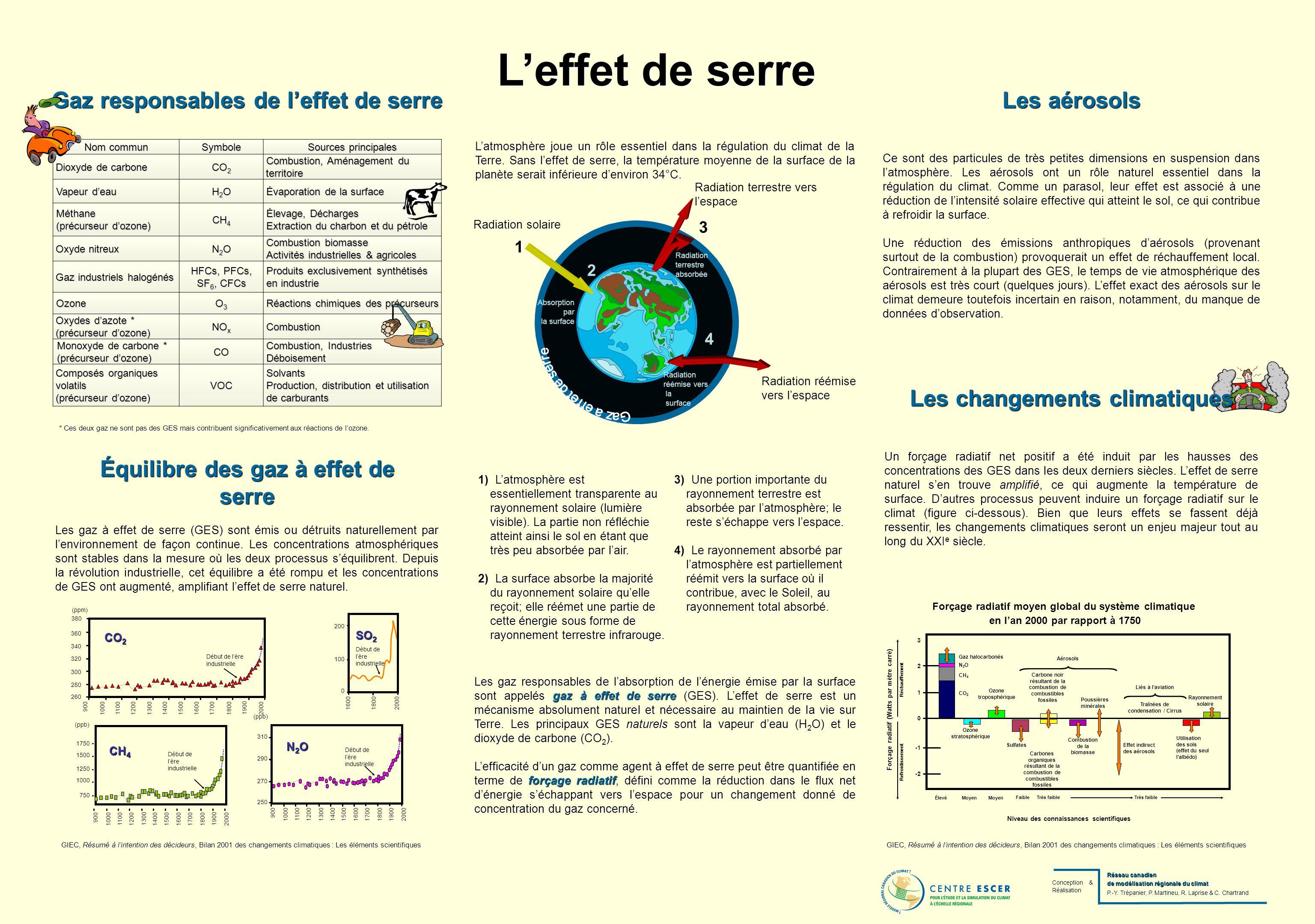 Leffet de serre Latmosphère joue un rôle essentiel dans la régulation du climat de la Terre.