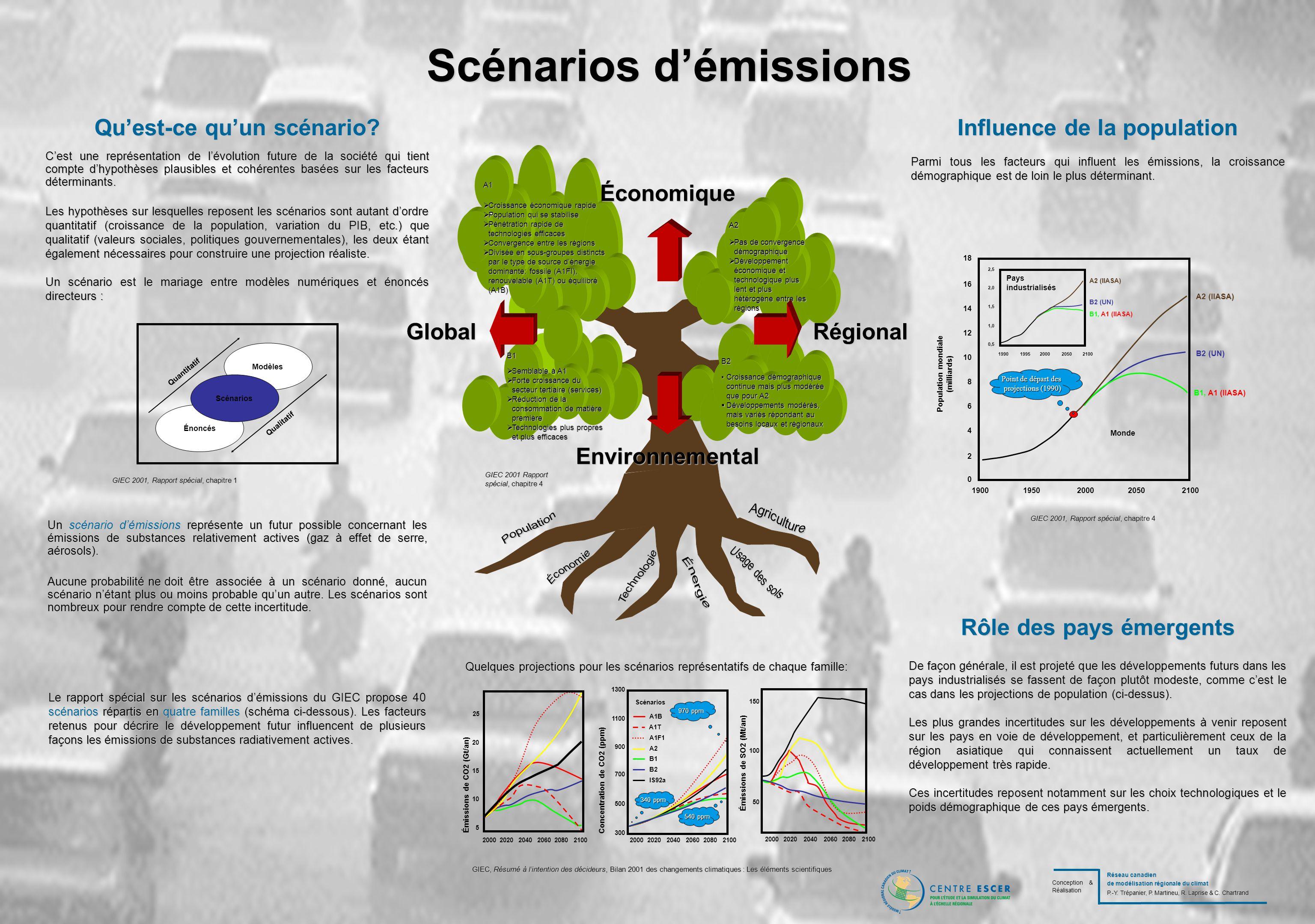 Les modèles climatiques Évolution des modèles climatiques Approche numérique Structure dun modèle Incertitudes Les équations qui gouvernent le climat sont trop complexes pour être résolues algébriquement.