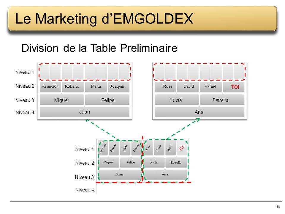 10 Le Marketing dEMGOLDEX Division de la Table Preliminaire A BC DEFG Antonio Juan MiguelFelipe AsunciónRobertoMartaJoaquín Ana LucíaEstrella Rosa Dav