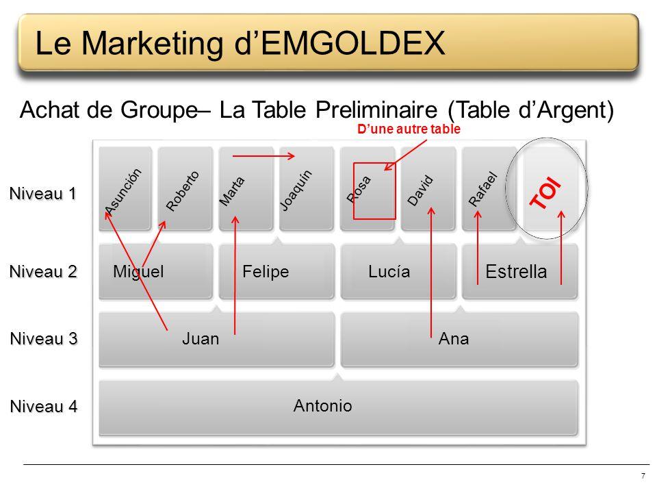 7 Le Marketing dEMGOLDEX Achat de Groupe– La Table Preliminaire (Table dArgent) Antonio AnaJuan MiguelFelipeLucía Estrella Asunción Roberto Marta Joaq