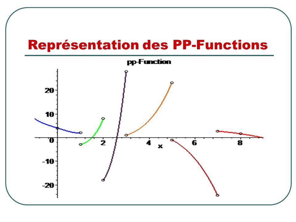 Représentation des PP-Functions