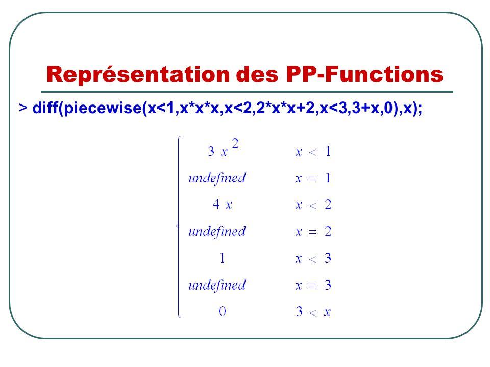 Représentation des PP-Functions > diff(piecewise(x<1,x*x*x,x<2,2*x*x+2,x<3,3+x,0),x);