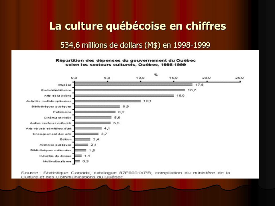 La culture en chiffres 1 650 M$ en 1998-1999.