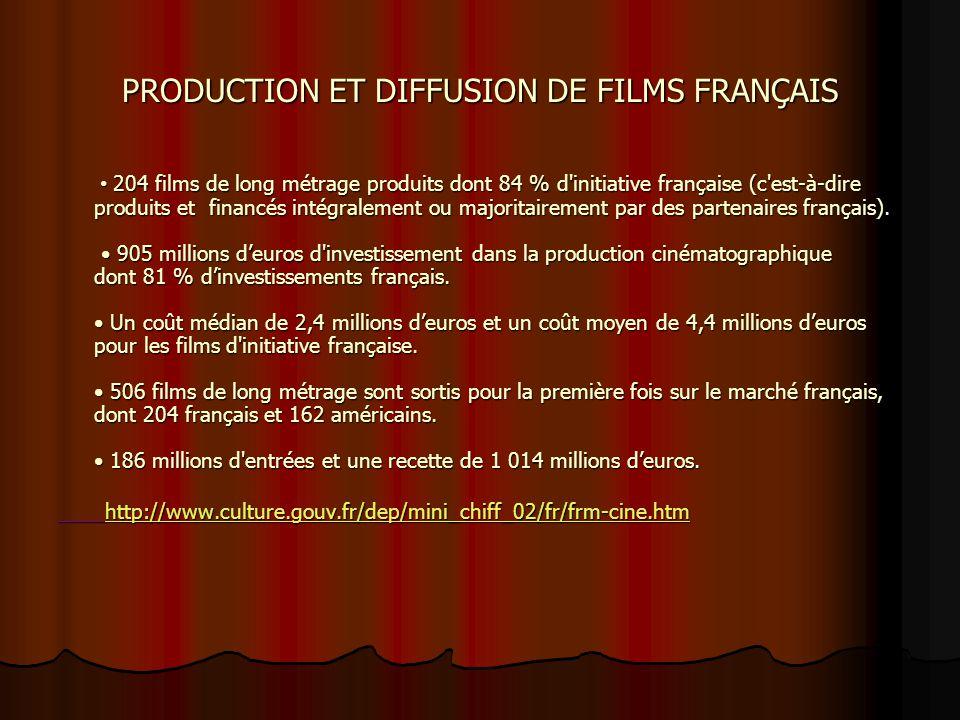 Plan de soutien du cinéma québécois 15 M $ (budget 2003) Ministre de la Culture et des Communications du Québec Madame Line Beauchamp, Depuis 1991, le