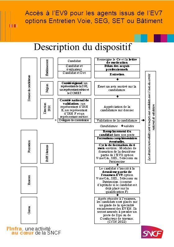 lInfra, une activité au cœur de la SNCF Accès à lEV9 pour les agents issus de lEV7 options Entretien Voie, SEG, SET ou Bâtiment Description du disposi