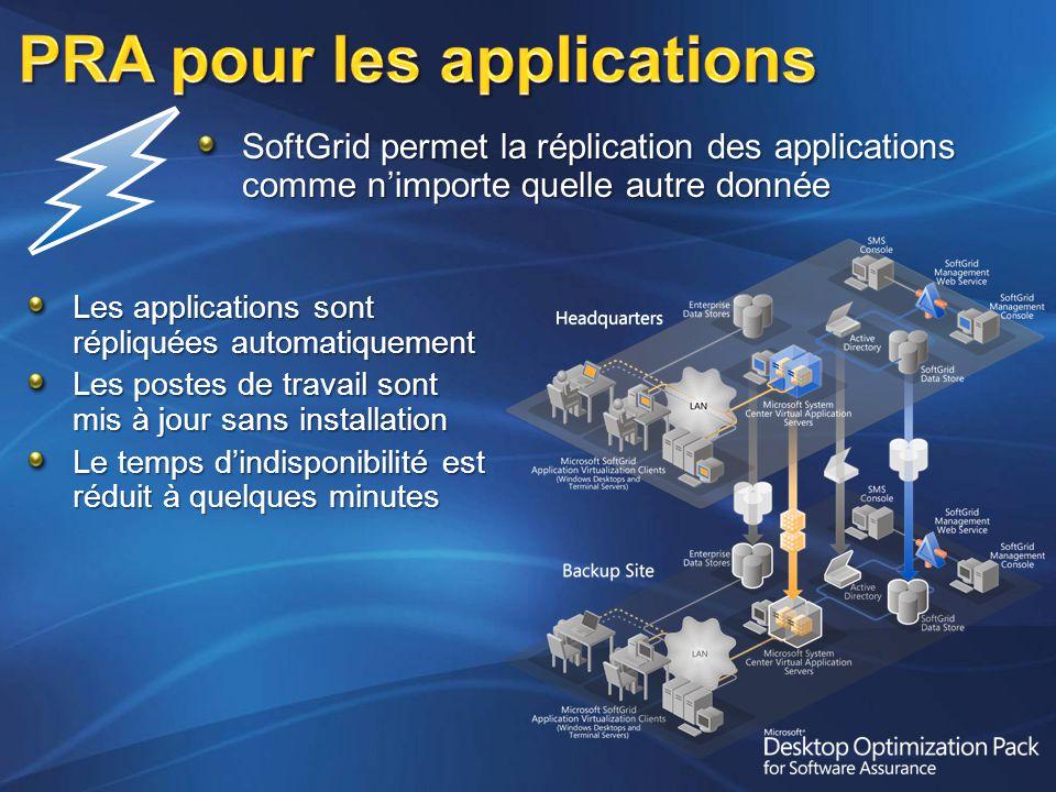 Les applications sont répliquées automatiquement Les postes de travail sont mis à jour sans installation Le temps dindisponibilité est réduit à quelques minutes SoftGrid permet la réplication des applications comme nimporte quelle autre donnée