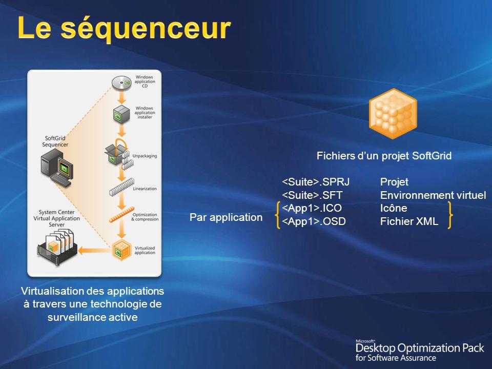 Virtualisation des applications à travers une technologie de surveillance active Fichiers dun projet SoftGrid.SPRJProjet.SFTEnvironnement virtuel.ICOIcône.OSDFichier XML Par application