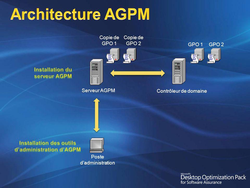 Architecture AGPM Contrôleur de domaine Serveur AGPM Copie de GPO 1 GPO 1 Poste dadministration GPO 2 Copie de GPO 2
