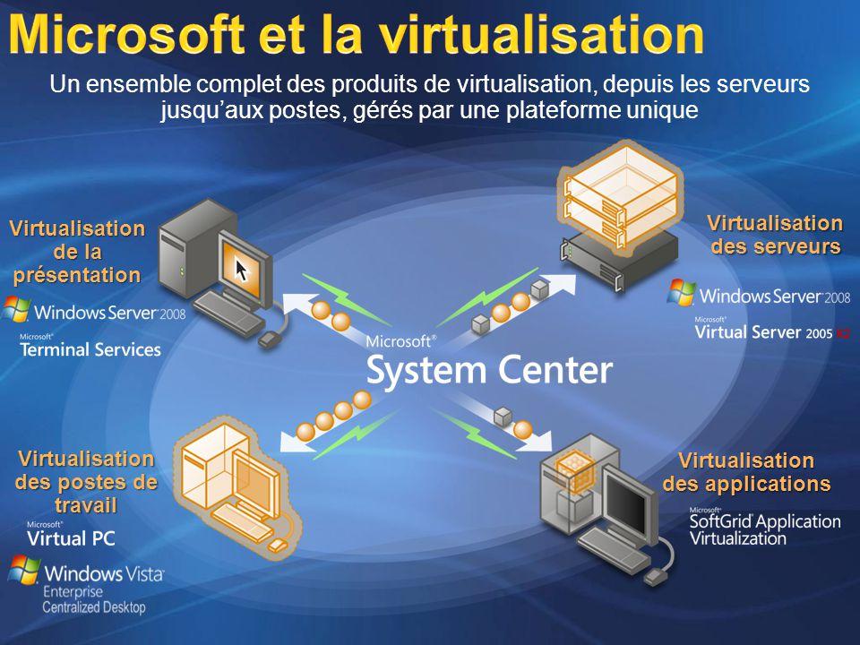 Microsoft et la virtualisation Un ensemble complet des produits de virtualisation, depuis les serveurs jusquaux postes, gérés par une plateforme unique Virtualisation des serveurs Virtualisation des applications Virtualisation des postes de travail Virtualisation de la présentation