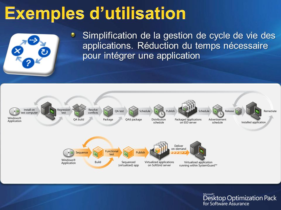 Simplification de la gestion de cycle de vie des applications.