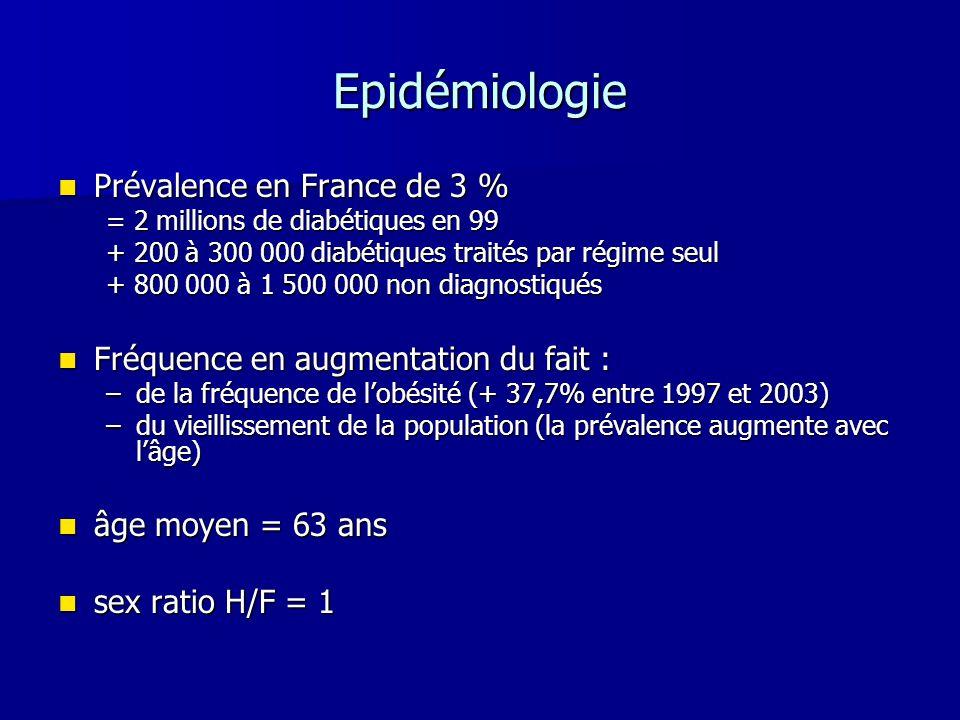 Epidémiologie Prévalence en France de 3 % Prévalence en France de 3 % = 2 millions de diabétiques en 99 + 200 à 300 000 diabétiques traités par régime