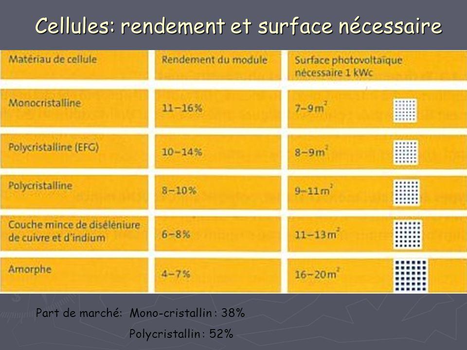 Cellules: rendement et surface nécessaire Part de marché: Mono-cristallin : 38% Polycristallin : 52%