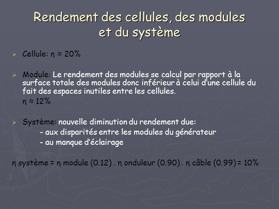 Rendement des cellules, des modules et du système Cellule: η 20% Module: Le rendement des modules se calcul par rapport à la surface totale des module