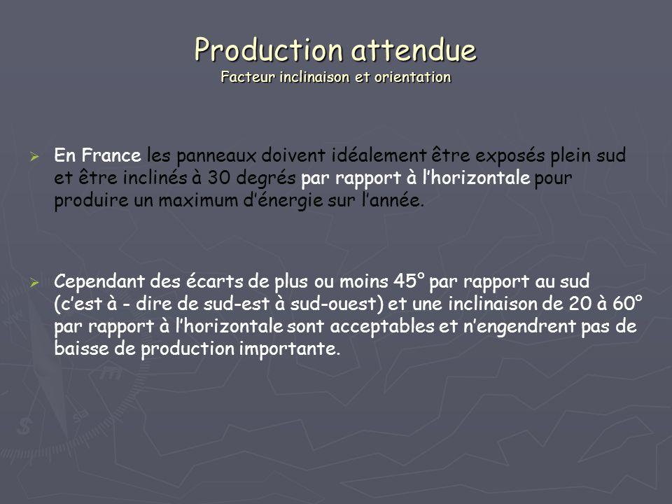En France les panneaux doivent idéalement être exposés plein sud et être inclinés à 30 degrés par rapport à lhorizontale pour produire un maximum déne