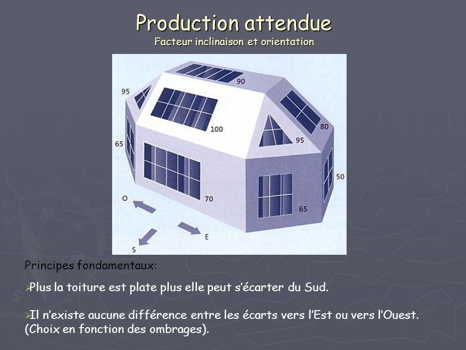 Principes fondamentaux: Plus la toiture est plate plus elle peut sécarter du Sud. Il nexiste aucune différence entre les écarts vers lEst ou vers lOue