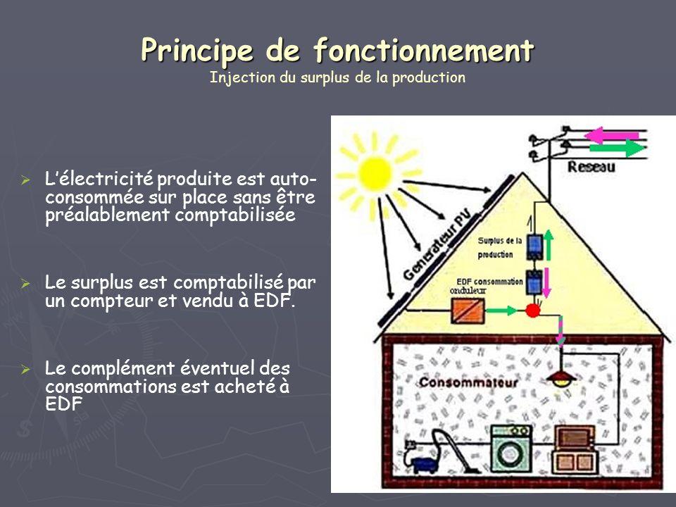 Principe de fonctionnement Principe de fonctionnement Injection du surplus de la production Lélectricité produite est auto- consommée sur place sans ê